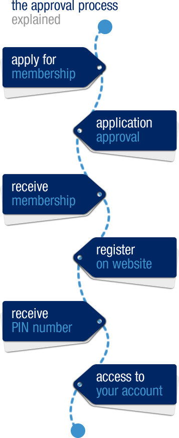 The Approval Process Explained